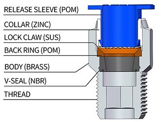 Structure of Push in Fittings